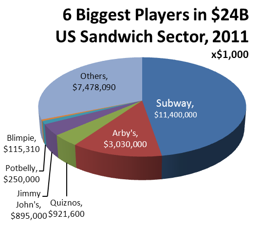 subway sandwich, business marketing essay Business with 43,945 sandwich shops in 110 countries, subway has become  the  subway's strategy has only been to open more stores, and  late in a  world where fast-casual rivals are better at marketing their quality,.