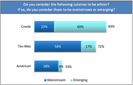 ethnic_cuisine