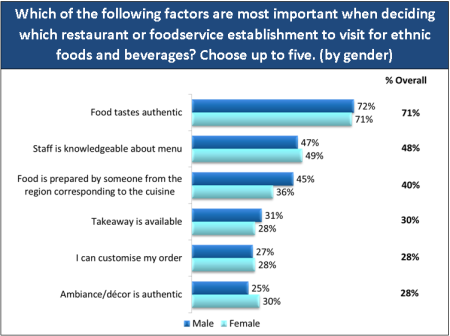 Base: 1,000 consumers aged 18+Source: The U.K. Ethnic Food & Beverage Consumer Trend Report, Technomic Inc. 2012
