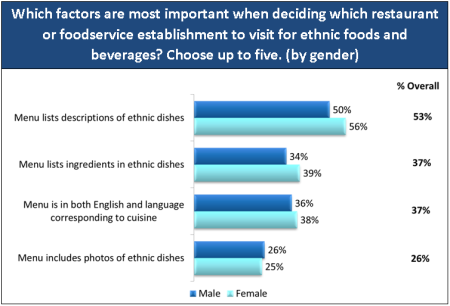 Base: 1,000 consumers aged 18+ Source: The U.K. Ethnic Food & Beverage Consumer Trend Report, Technomic Inc. 2012
