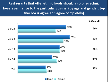 Base: 1,000 consumers aged 18+ Consumers responded using a 1–6 scale where 1 = disagree completely and 6 = agree completely Percentages may not equal cumulative percentage due to rounding Source: The U.K. Ethnic Food & Beverage Consumer Trend Report, Technomic Inc. 2012