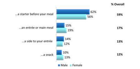 Base: 1,500 consumers aged 18+ Source: 2013 The Starters, Small Plates & Sides Consumer Trend Report