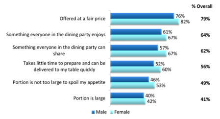 Base: Approximately 800 consumers aged 18+ Respondents indicated their opinion on a scale of 1–6 where 1 = not important at all and 6 = extremely important Source: 2013 The Starters, Small Plates & Sides Consumer Trend Report