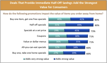 Base: Approximately 800 consumers aged 18+; base varies as promotions were randomly rotated Sum of percentages may not equal cumulative percentage due to rounding Source: The 2013 Value and Pricing Consumer Trend Report, Technomic