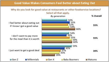 Base: 1,500 consumers aged 18+ Source: The 2013 Value and Pricing Consumer Trend Report, Technomic
