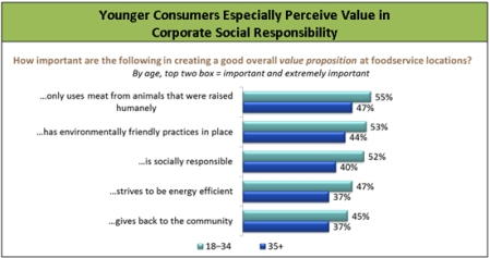 Base: 1,500 consumers aged 18+ Consumers responded on a 1–6 scale where 1 = not important at all and 6 = extremely important  Source: 2013 Value and Pricing Consumer Trend Report, Technomic