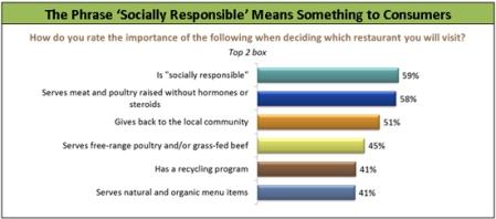 socialy_responsible_550