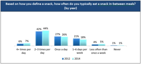 Base: 1,522 (2012) and 1,750 (2014) consumers aged 18+; includes terminate data Source: 2014 Snacking Occasion Consumer Trend Report, Technomic, Inc.